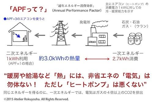 一次エネルギーAPF.jpg