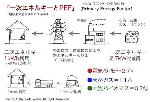 一次エネルギーとPEF.jpg